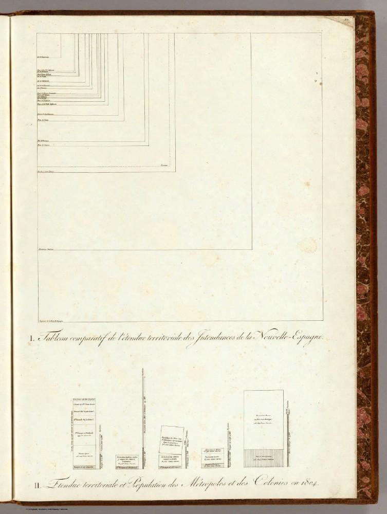 I. Tableau comparatif de l'etendue territoriale des Intendances de la Nouvelle-Espagne. II. Etendue territoriale et Population des Metropoles et des Colonies en 1804.